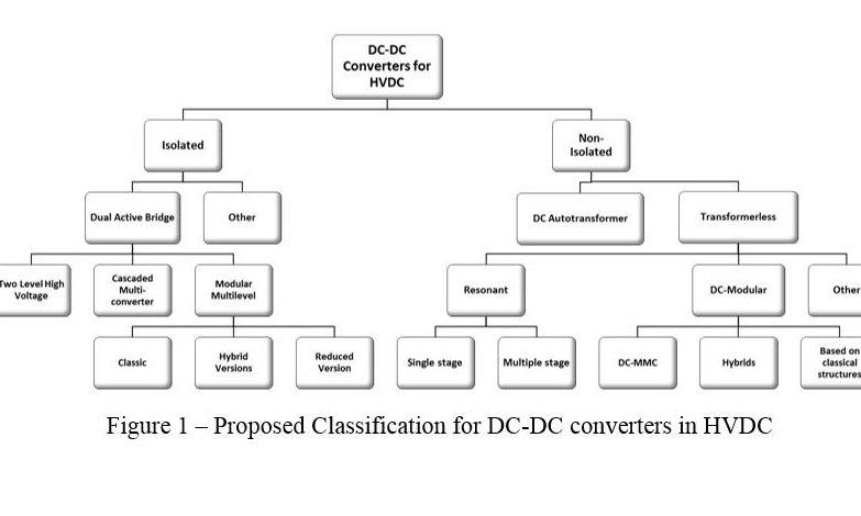 DC-DC 100 kW power converter - SuperGrid Institute