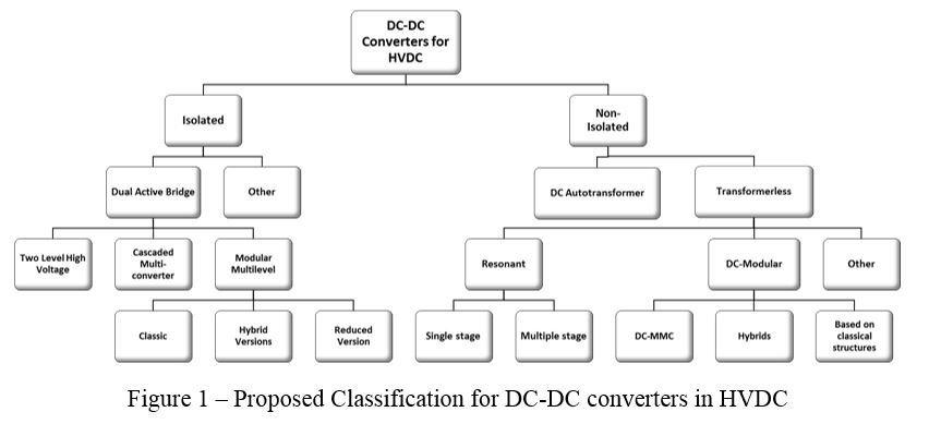 DC-DC Converters for HVDC Grids: A Survey - SuperGrid Institute