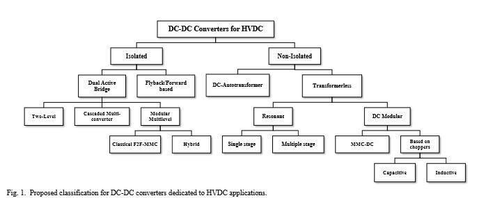 Proposed_classification_for_DC-DC_converters_dedicated_to_HVDC_applications_SuperGrid_Institute