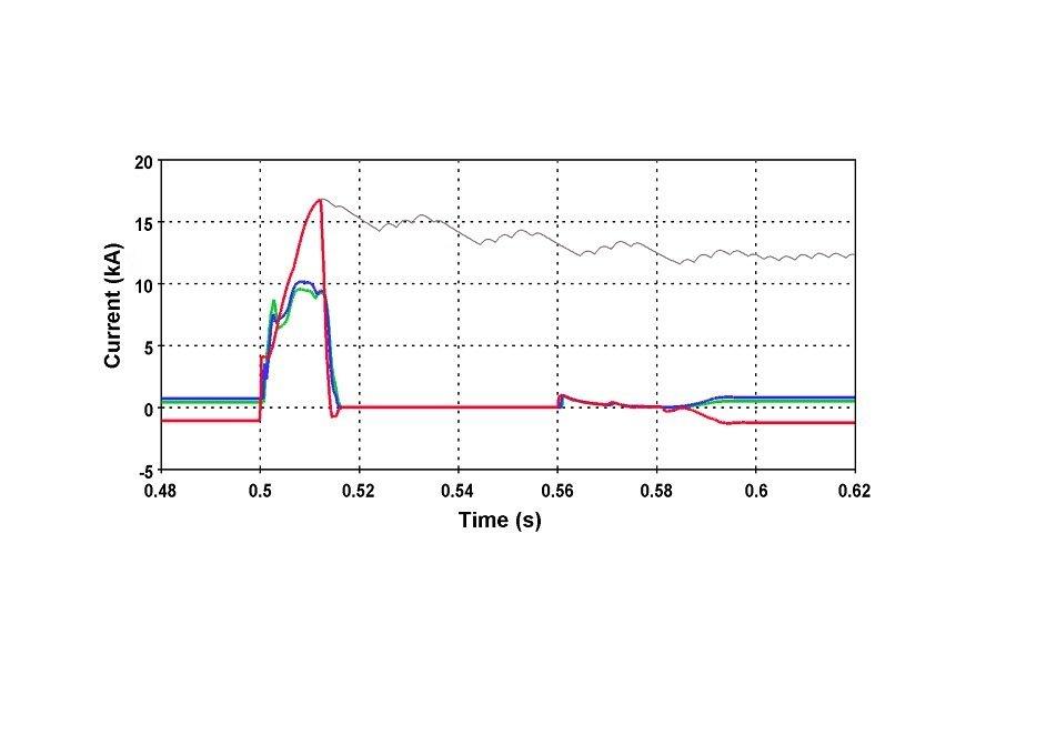 oscillogramme_de_simulation_EMT_SuperGrid_Institute