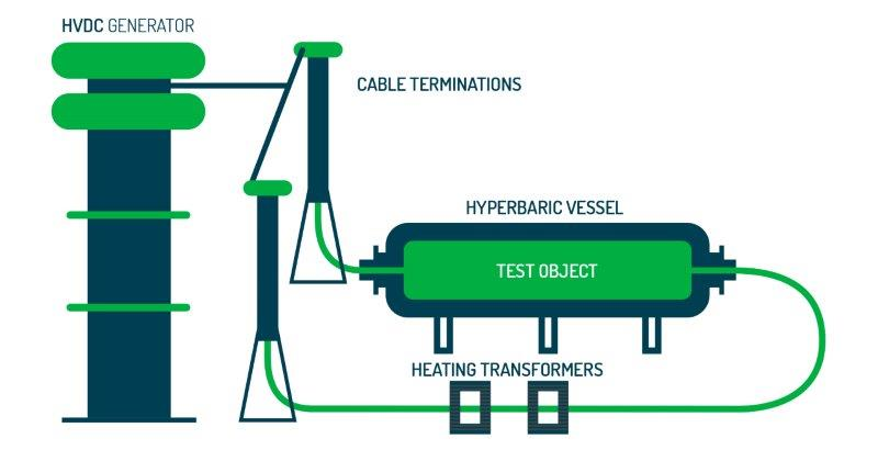 Hyperbaric_HVDC_Schema_SuperGrid_Institute