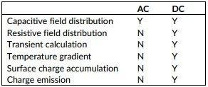 Design criteria and simulation methodology for HVDC GIS GIL