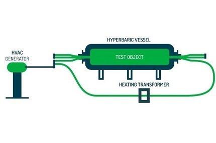 Hyperbaric HVAC Schema