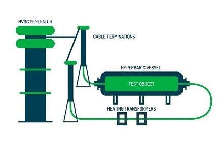 Hyperbaric HVDC Schema