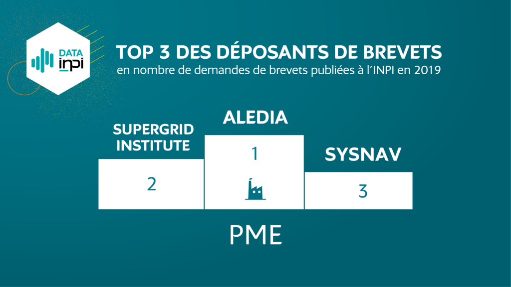 SuperGrid Institute have been ranked in the top 10 patent applicants in the SME category in France