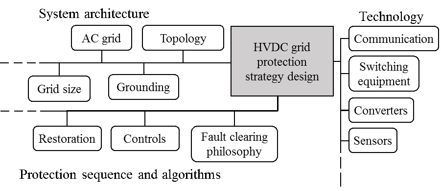Main elements in the HVDC grid protection strategy design_SuperGrid Institute